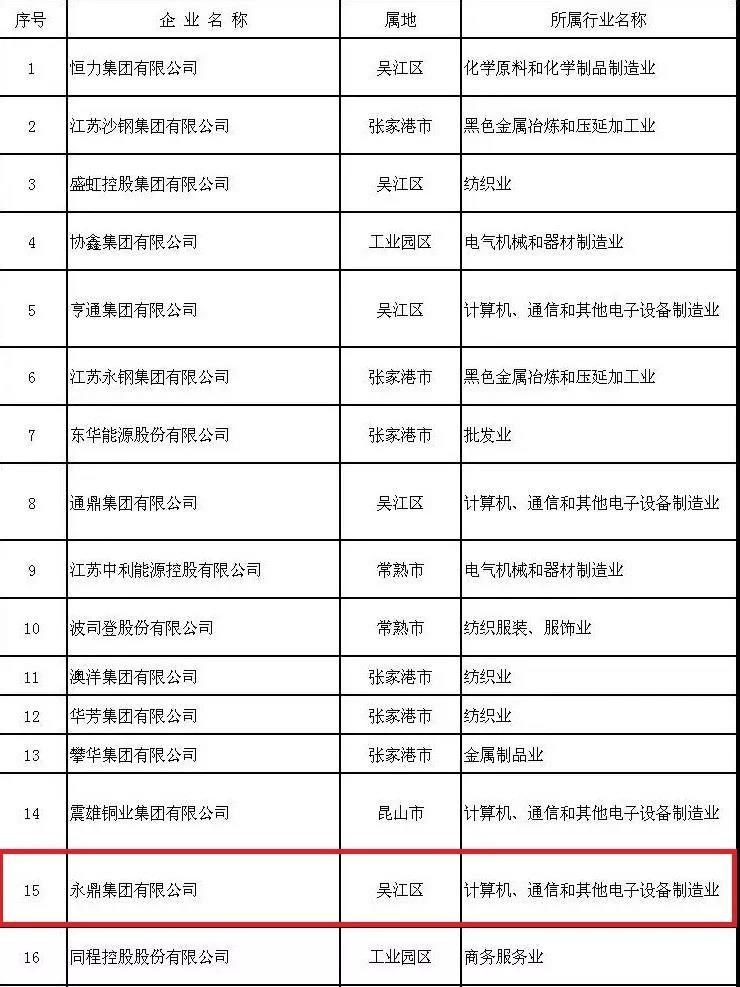 """永鼎荣登""""2019苏州民营企业50强""""榜单"""