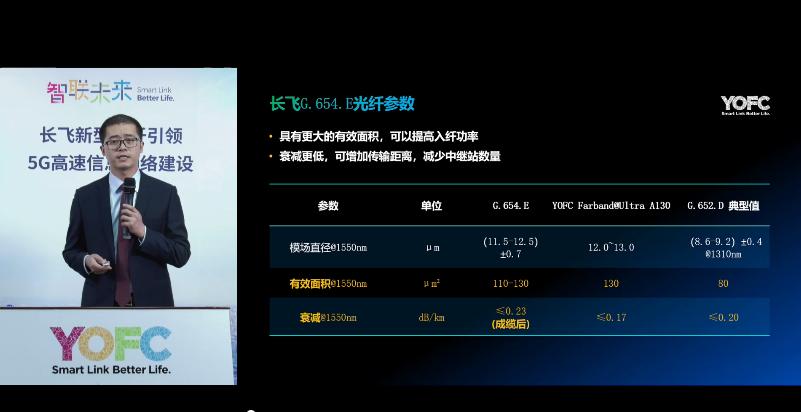 共赢5G,长飞G.654.E新型光纤——未来超高速传输技术的首选光纤