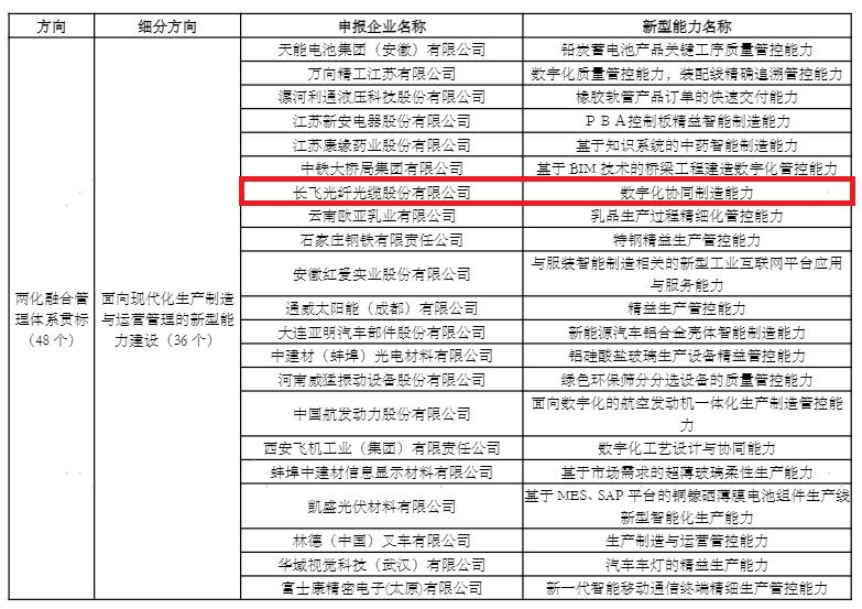 长飞公司入选工业和信息化部2020年制造业与互联网融合发展试点示范名单
