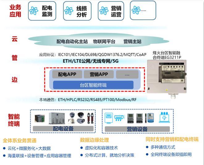 烽火通信中标湖北电力台区智能融合终端项目
