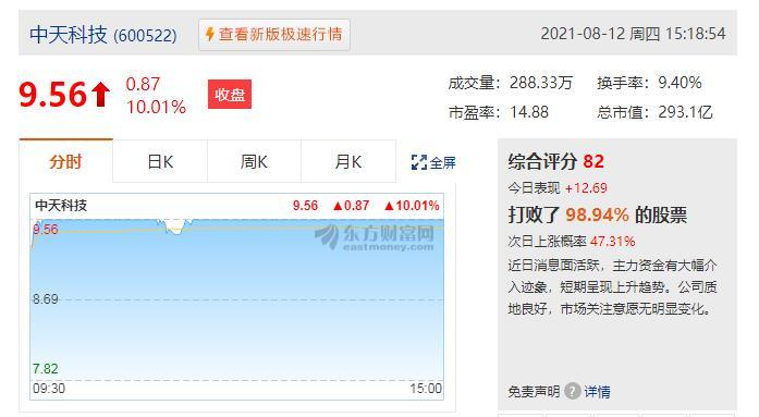 5G走高!中天科技两连板,歌尔股份涨超5%,5G50ETF(159811)回暖上涨1.16%