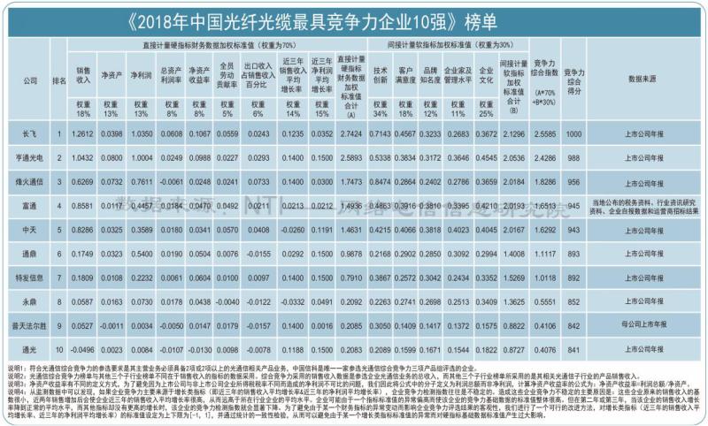 中国光纤光缆榜单.png