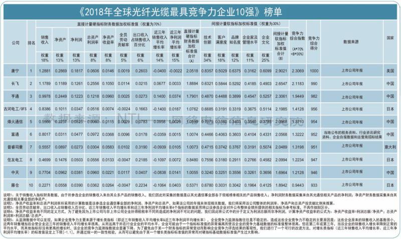 全球光纤光缆榜单.png