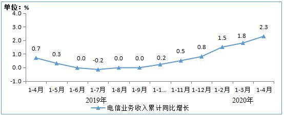 1-4月电信业务收入、总量同比分别增长2.3% 和19%