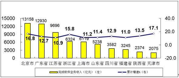 1-11月软件业务收入73142亿元 同比增长12.5%