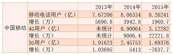 """运营商2015年最强""""大数据"""":艳阳 寒冰 多云转晴"""