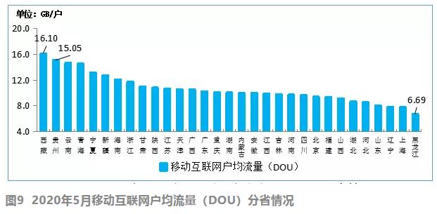 1-5月电信业务收入、总量同比分别增2.8%和19.1%