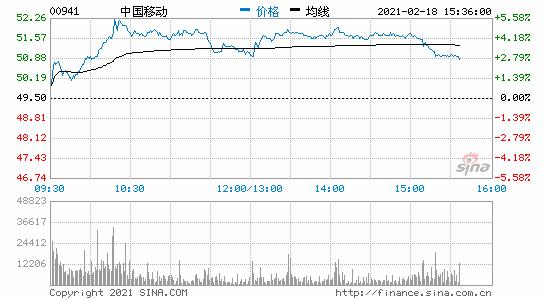中国移动涨超5%领涨三大运营商 5G扩容有望带动业绩反转