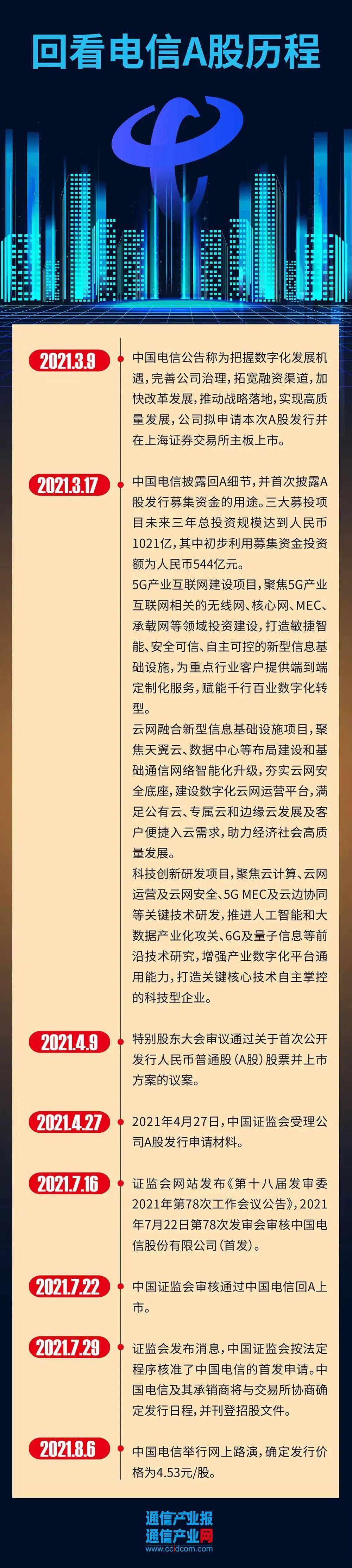 重磅:中国电信A股成功登陆