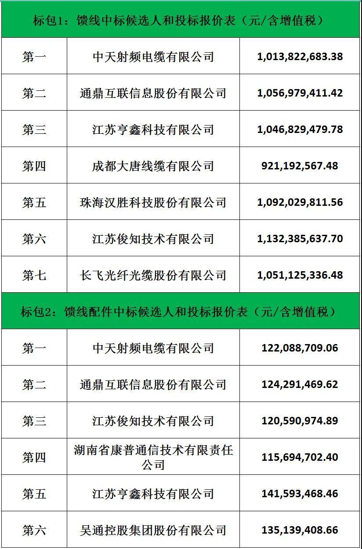 中天、通鼎、长飞等9厂商中标中国电信馈线及配件集采项目