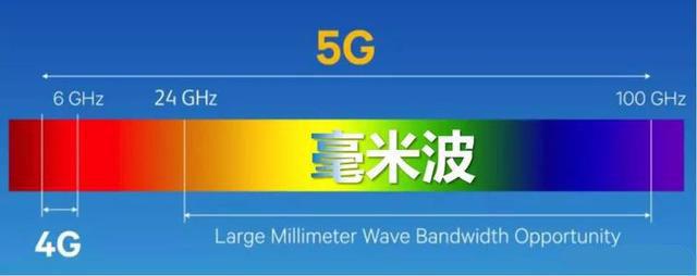 毫米波赋能5G美好未来